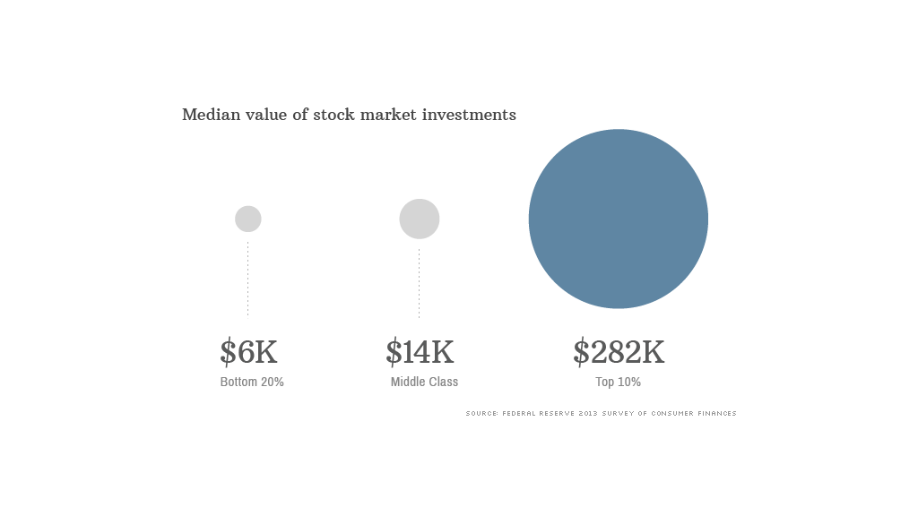 140912180941-median-market-investment-1024x576