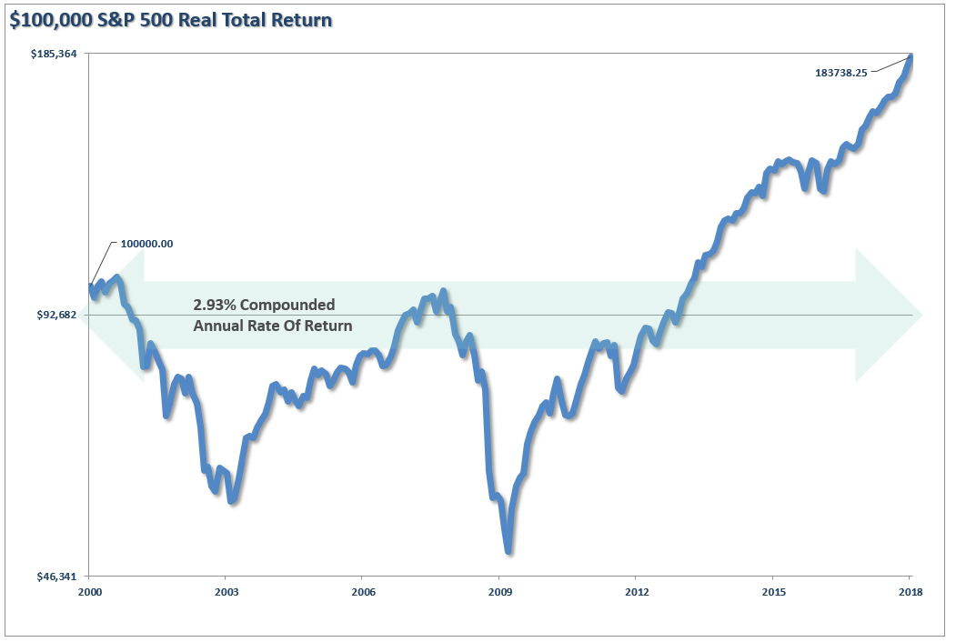 SP500-TotalReturn-Annualized-022018-2