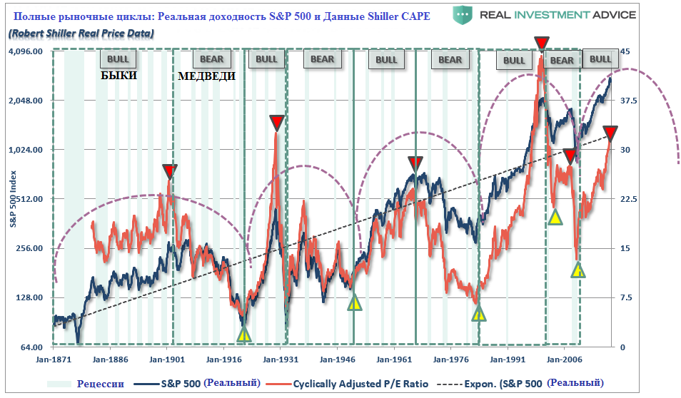 SP500-PE-Price-Cycles